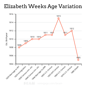 Elizabeth Weeks Age Variation